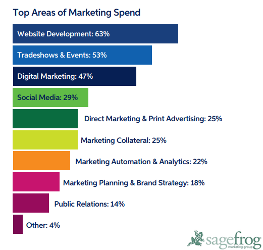 B2B Marketing Trends, Objectives & Spending Areas, 2018 | SageFrog