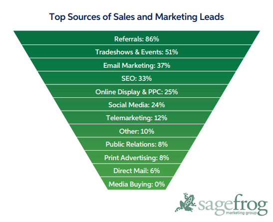 The Most Effective Sources of Lead Generations For B2B Marketers