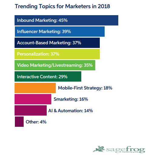 The Most Worldwide Trending Topics For Marketers In 2018.