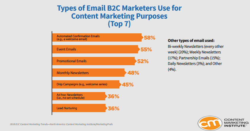 The Types of E-Mail That B2C Marketers Use For Content Marketing, 2018