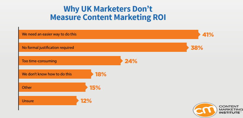 Reasons Why UK Marketers Don't Measure Their Content Marketing ROI, 2018