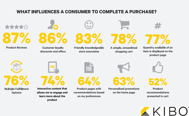 The Most Effective Factors That Influence Consumers In The Purchasing Process in 2018