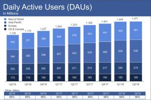 A Turning Point for Facebook after Releasing its Q2 2018 Earning Report 2 | Digital Marketing Community