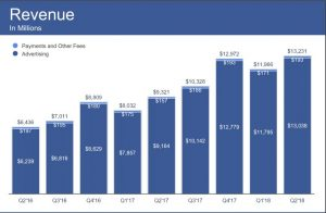 A Turning Point for Facebook after Releasing its Q2 2018 Earning Report 4 | Digital Marketing Community