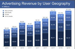 A Turning Point for Facebook after Releasing its Q2 2018 Earning Report 5 | Digital Marketing Community