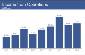 A Turning Point for Facebook after Releasing its Q2 2018 Earning Report 7 | Digital Marketing Community