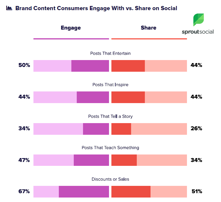 The 2018 Sprout Social Index: Realign & Redefine 2   Digital Marketing Community