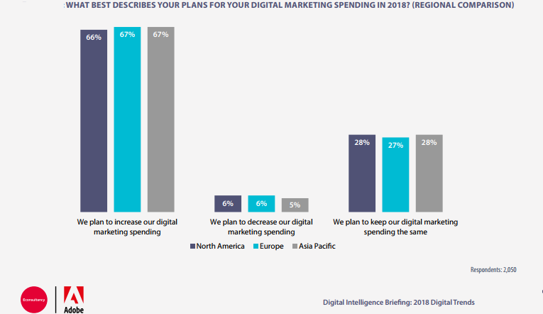 Digital Marketing Spending Regional Comparison in 2018.
