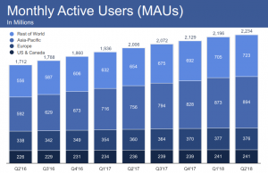 A Turning Point for Facebook after Releasing its Q2 2018 Earning Report 3 | Digital Marketing Community