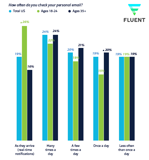 The Inbox Report: Consumer Perceptions of Email, 2018 | Fluent 1 | Digital Marketing Community