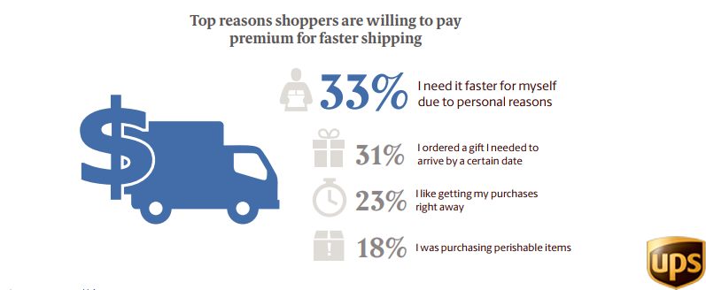 The Top Reasons of Paying For a Premium Shipping in Asia, 2018
