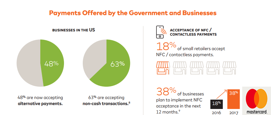 Payments Offered By The USA Government & Businesses, 2018.