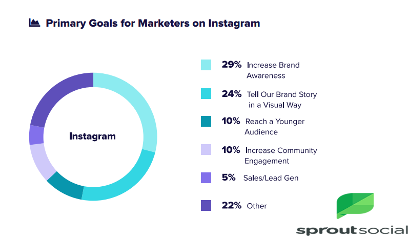 The Top Primary Goals For Marketers On Instagram, 2018