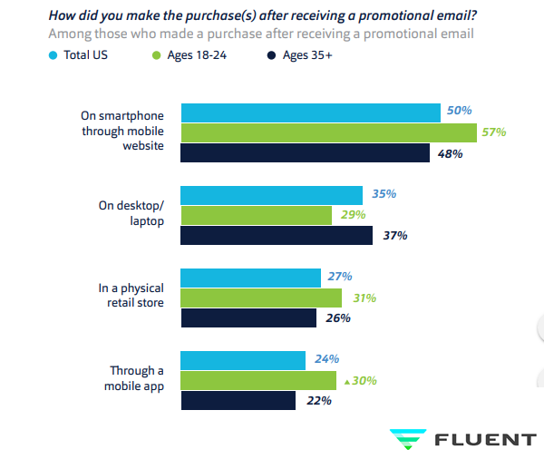 Purchasing Behavior of Online Consumers After Receiving Promotional Emails.