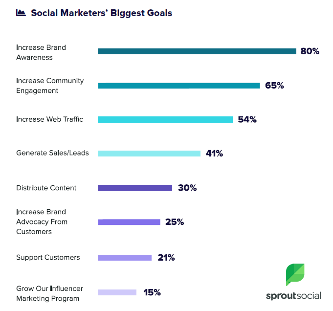 The 2018 Sprout Social Index: Realign & Redefine 1 | Digital Marketing Community
