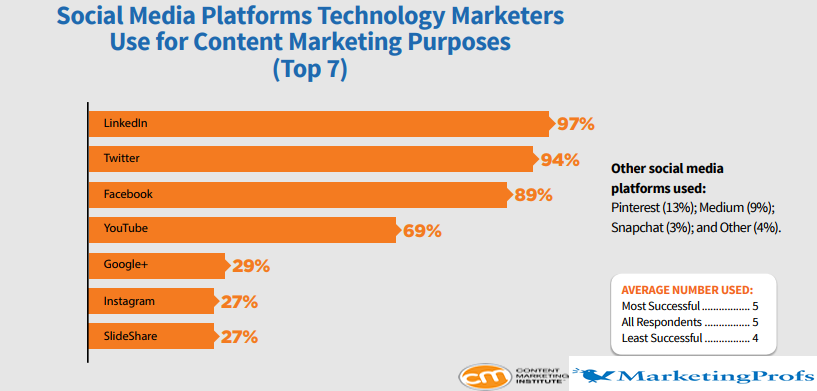 The Top Social Media Platforms Used By Technology Marketers In North America