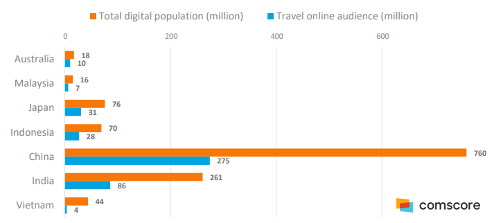 The Total Digital Population Vs. Travel Sites Audiences in APAC, 2018