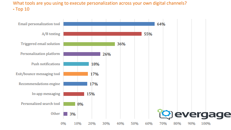 The Most Used Tools In The Execution Process of Personalization.