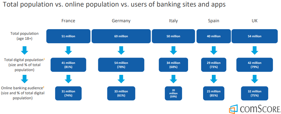 The Online Banking Penetration in Europe, EU5 markets in 2018