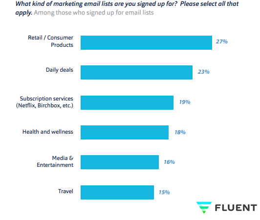 Top Kinds of Marketing Emails That Online Consumers Subscribe For in USA.