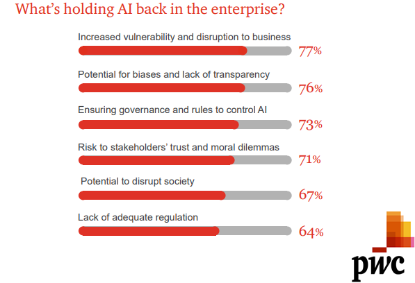 Reasons of Holding AI Back in The Enterprises, 2018.