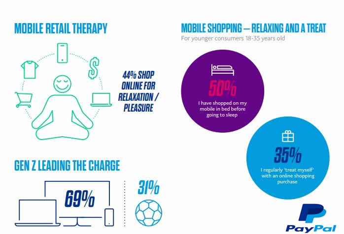 44% of Australian Smartphone Users Are Shopping Online For Relaxation & leisure, 2018 | Paypal 1 | Digital Marketing Community