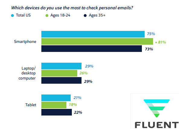 The Most Used Devices In Checking Personal E-mails
