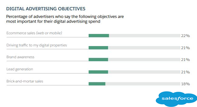 The Top Digital Advertising Spending Objectives For Marketers in 2018.
