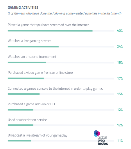 Gaming: An Examination of How the Gaming Landscape Is Changing, Q3 2017 | GlobalWebIndex 1 | Digital Marketing Community