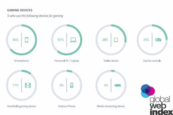 Smartphones Are the Most Used Devices for Gaming With a Rate of 64%, 2018 | GlobalWebIndex 1 | Digital Marketing Community