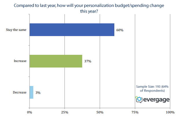 2018 Trends in Personalization in the US, UK, India, Canada and Germany | Evergage 3 | Digital Marketing Community