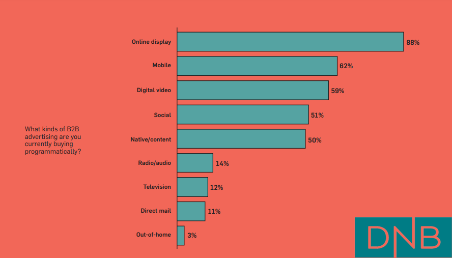 Top Kind of Advertising That B2B Marketers Buy It Programmatically, 2018