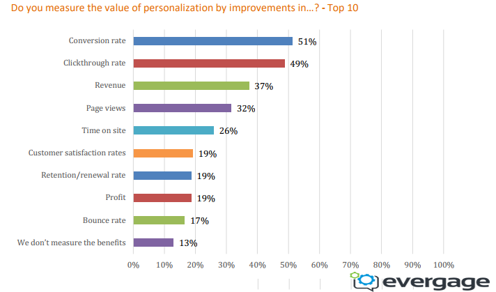 Measuring The Value of Personalization Experience in 2018