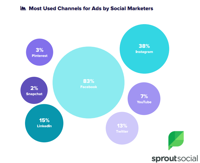 The Most Used Channel for Ads By Social Marketers.