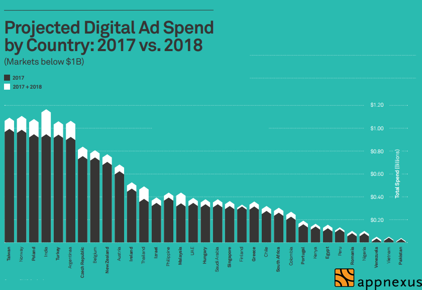 The Digital Advertising Spending Growth Rate by Countries in 2018