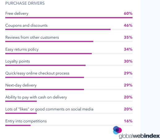 The Free Delivery is The Primary Purchasing Driver That Keep Influencing On The Online Shoppers Buying Decision With a Rate of 60%, 2018 | GlobalWebIndex 1 | Digital Marketing Community