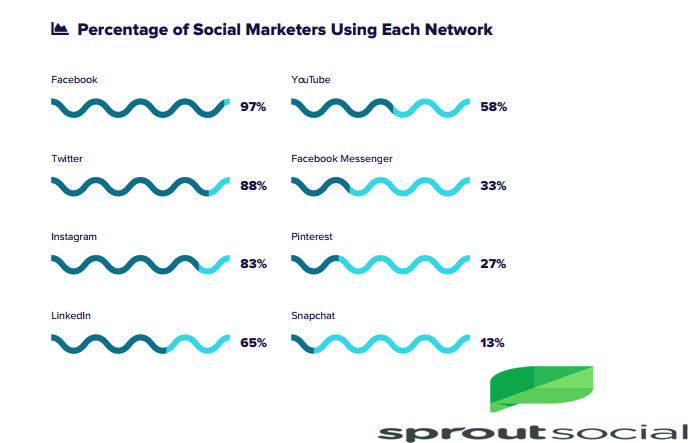 The Percentage of Social Marketers Who Use Each Social Platform