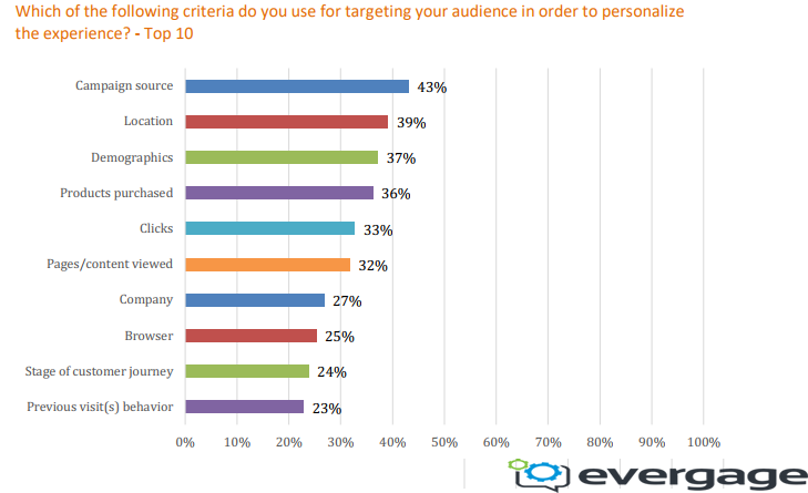 43% of Digital Marketers Consider Campaign Sources When Targeting Their Audience to Personalize the Customer Experience | Evergage 1 | Digital Marketing Community