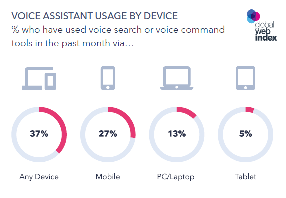 Voice Search: The Trends to Know, 2018 | GlobalWebIndex 1 | Digital Marketing Community