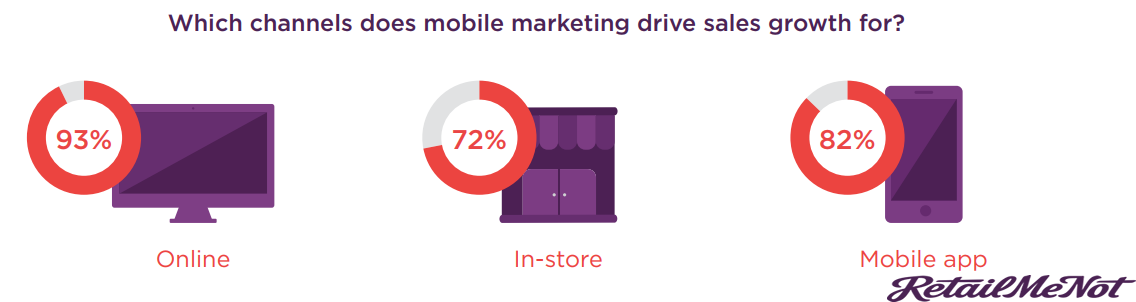 The Channels That Retailers Invest in Mobile Marketing to Increase its Sales Revenue.