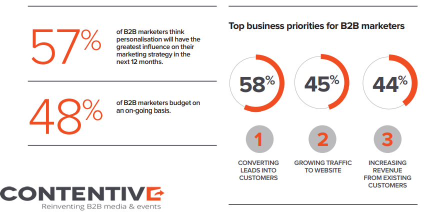 Converting Leads Into Customers is The Top B2B Marketers Business Priority With a Rate of 58%, 2018 | Contentive 1 | Digital Marketing Community