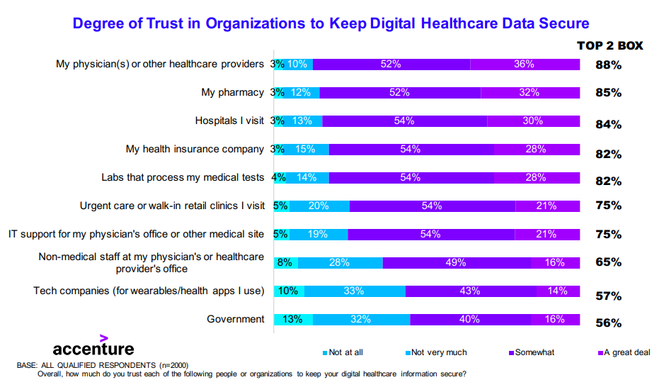 Survey on Cybersecurity & Digital Trust | Digital Healthcare Data Security