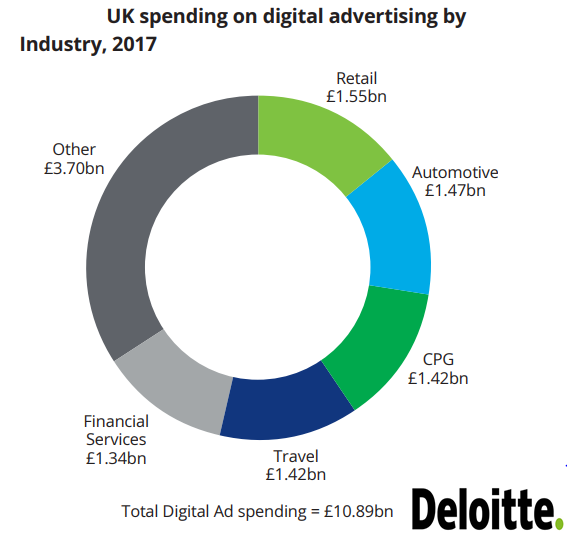 The Top UK Industries That Spend on Digital Advertising in 2017