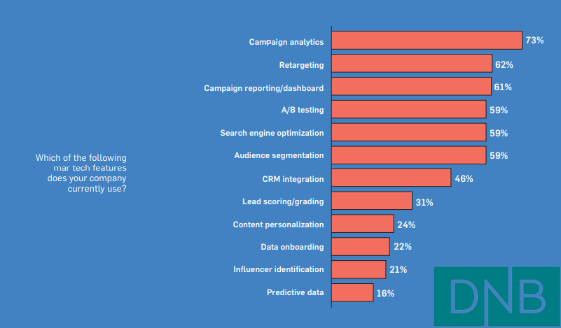 The Most Used Marketing Technology Feature by B2B Marketers In USA