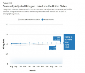 LinkedIn Reveals Its August 2018 Workforce Report 1 | Digital Marketing Community