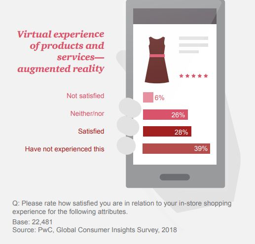 Global Consumer Insights Survey 2018 | PwC 1 | Digital Marketing Community