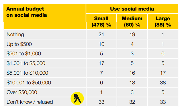 Social Media Report 2018: Part Two – Australian Businesses | Yellow Pages 2 | Digital Marketing Community