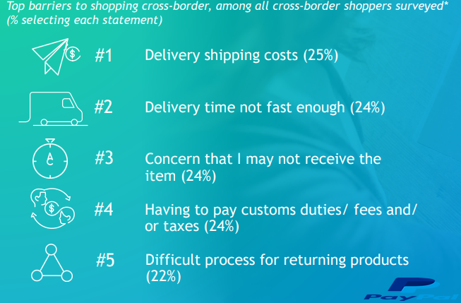 The Top Barriers of Cross-Border Shopping, 2018.