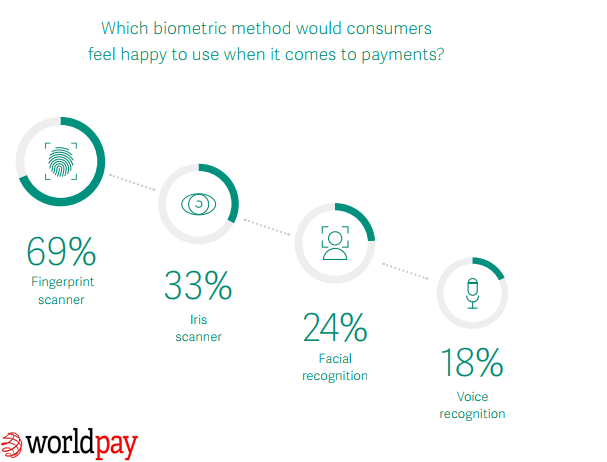 Biometric Methods That Consumers would be happy to Use it When it Comes to Payments.
