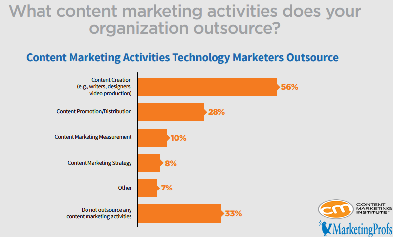 The Content Marketing Activities That Organizations Outsource it, 2018.